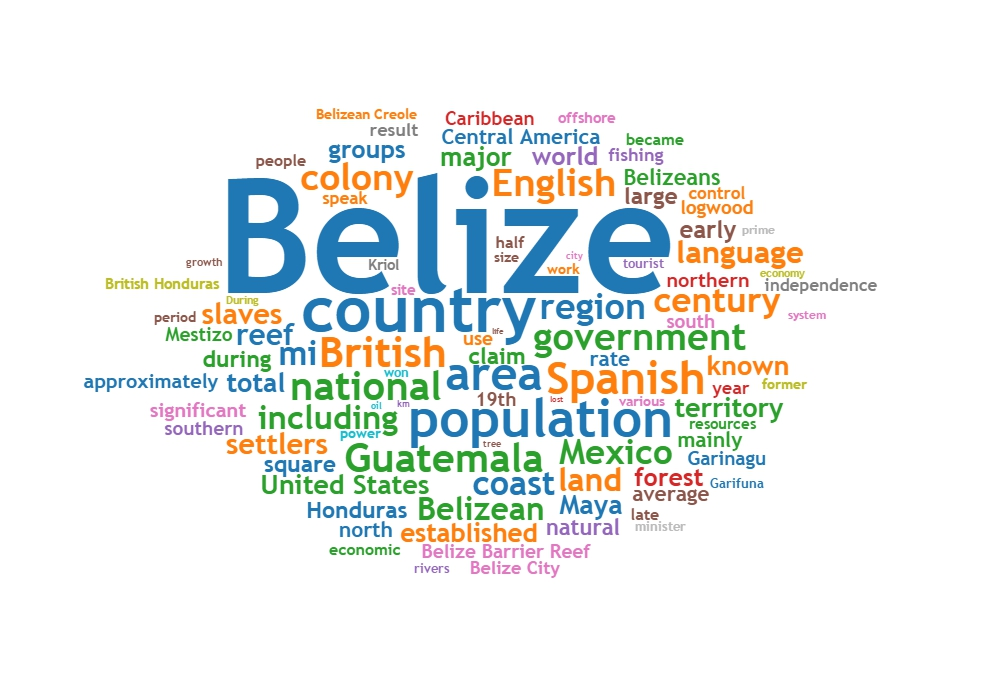 Belize Languages My Guide